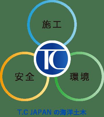 T.C JAPAN の海洋土木