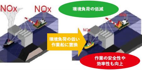 NOx(窒素酸化物)規制対応エンジンを装備